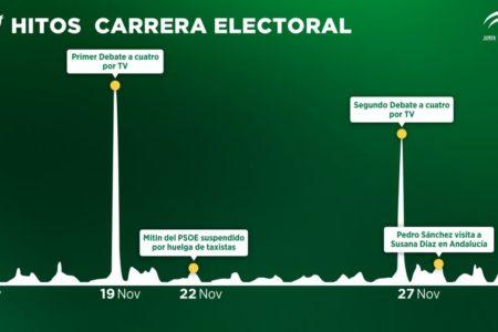 Los temas más comentados en Twitter durante la campaña electoral en Andalucía