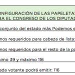 Iglesias blinda su sillón en Podemos: exige 1.000 avales a quienes quieran disputarle el puesto