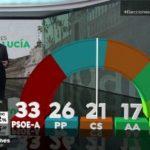 De la A a la Z, así ha transcurrido el año 2018 en España