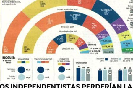 El soberanismo catalán pierde votos y perdería la mayoría absoluta de celebrarse nuevas elecciones