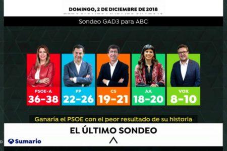 El PSOE ganaría con su peor resultado y la derecha podría hacerse con el Gobierno andaluz