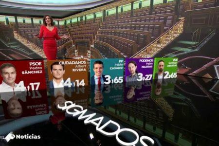 Sánchez, el líder mejor valorado seguido de Rivera, aunque ninguno aprueba, según la encuesta de Sigma Dos para Antena 3 Noticias