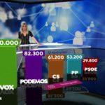 La irrupción de Vox con fuerza y la caída de Podemos aparece en todas las encuestas