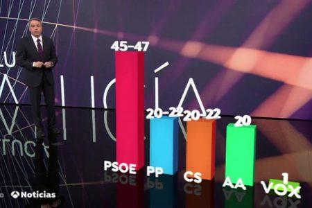 El PSOE ganaría las elecciones en Andalucía y habría un triple empate entre PP, C's y Podemos, según el CIS
