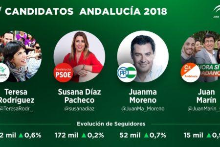 ¿Quién es el candidato de las elecciones de Andalucía con más seguidores en Twitter?