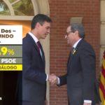 Casi la mitad de votantes del PSOE rechaza dialogar con Quim Torra y pide aplicar en Cataluña el artículo 155