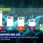 CIS: El PSOE cae 2,3 puntos pero sigue aventajando al PP en casi diez puntos