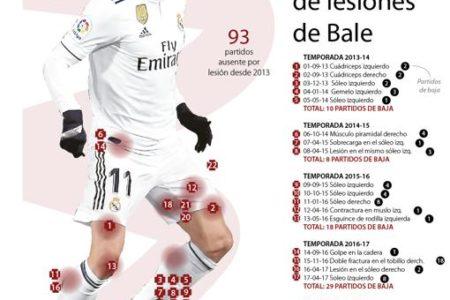 Bale, un liderazgo frustado por sus músculos