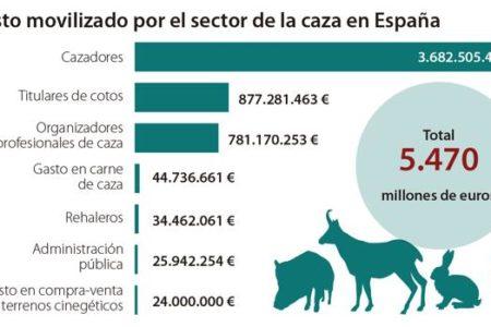 La caza, motor económico de la España rural