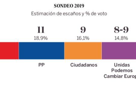 El PSOE desbanca al PP como fuerza más votada en las europeas