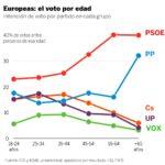 Jóvenes y mayores también votaron distinto en España